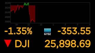LIVE NOW USA Stocks | Wall Street opens lower on China tariffs  | USA China Tariff Issue Continues