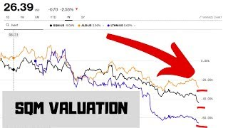 Lithium stocks crash - SQM Stock Valuation