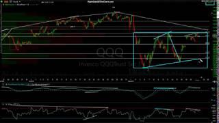 Stock Market Technical Analysis 8-21-19