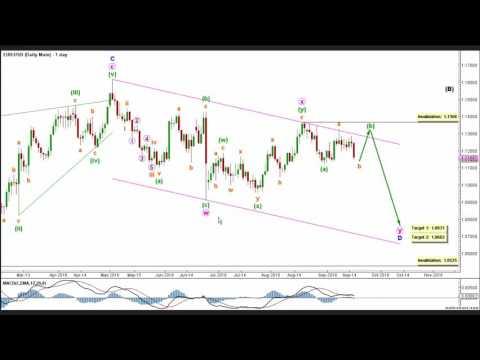 Elliott Wave Forex: EURUSD Technical Analysis - 16th September, 2016