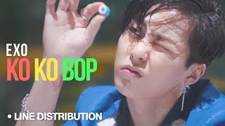 Ko Ko Bop : Line Distribution (Color Coded)