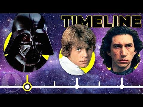 The Simplified Star Wars Skywalker Timeline..So Far | Cinematica - UCTyHgU6ddX9eXLeSr6KUoSQ