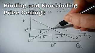 Binding And Non Binding Price Ceilings Youtube