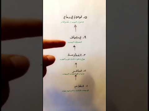 - مراحل نمو هُويّة الانسان