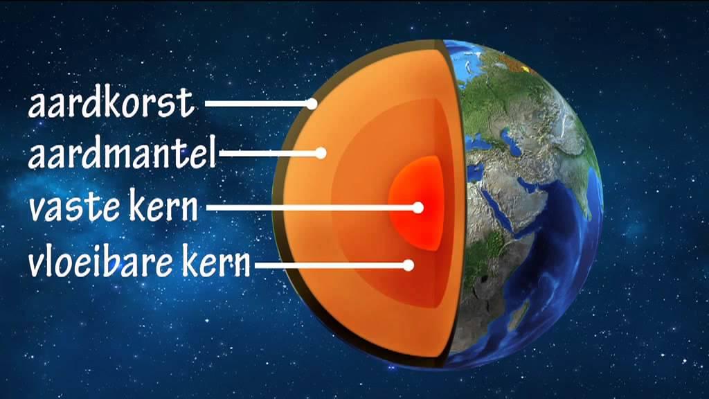 info over de aarde