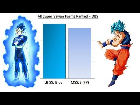 All Super Saiyan Forms Ranked - Dragon Ball Super