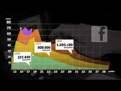 Online tržište u porastu – Zanimljivo istraživanje