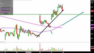 Direxion Daily Semiconductor Bear 3X Shares - SOXS Stock Chart Technical Analysis for 05-07-2019