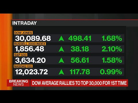 Dow Jones Crosses 30,000 for First Time