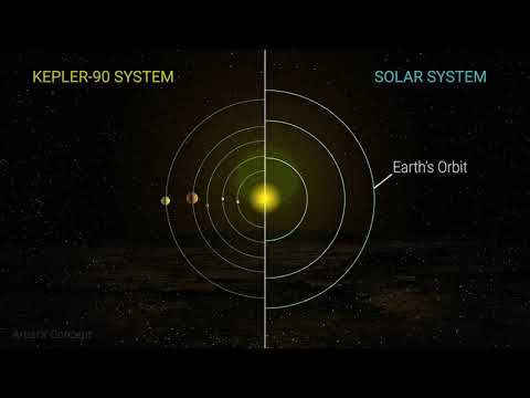 Super-Hot Exoplanet Discovered Using Kepler and AI - UCVTomc35agH1SM6kCKzwW_g