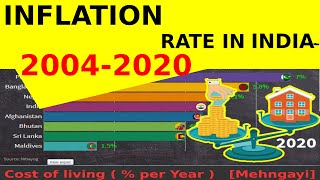 Inflation Rate in South Asia | Ranking by Highest Inflation Rate ( % per Year ) 2014 to 2020