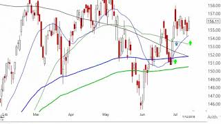Alphatrends Technical Analysis - Brian Shannon