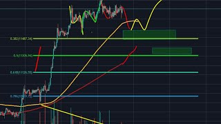 BITCOIN WITH 10% PUMP! CAN BITCOIN SUSTAIN THIS MOMENTUM. HOW HIGH WILL IT GO HIGHER?