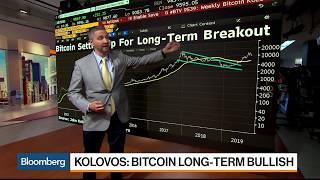 Strategist Kolovos Says Buy Bitcoin Futures Closer to $8,500