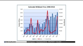 Colorado's wildfire forecaster better but cautions remain
