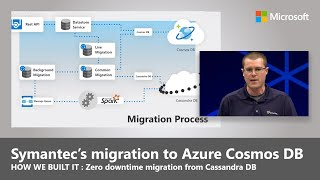 Symantec's zero downtime migration to Azure Cosmos DB for its threat management services