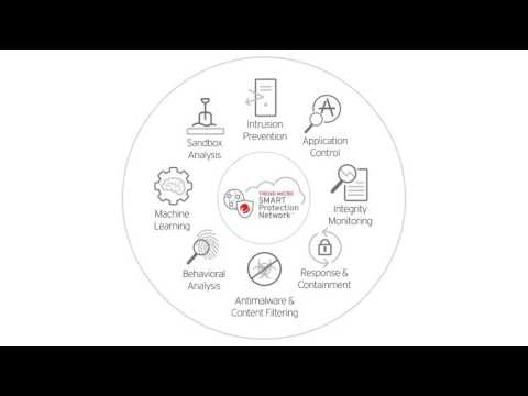 Trend Micro - Smart Optimized Connected