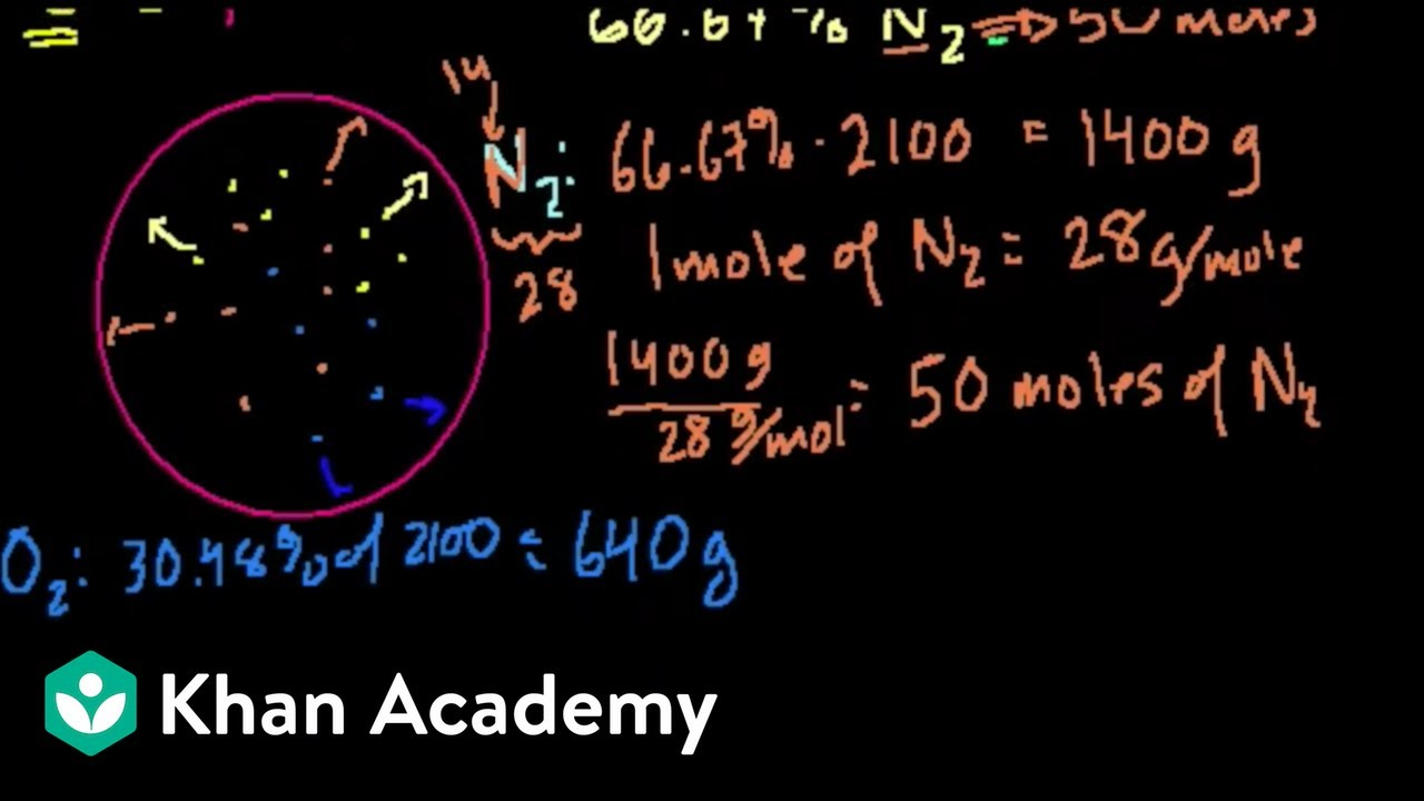 Partial pressure | Physical Processes | MCAT | Khan Academy