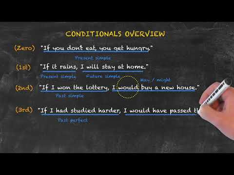 Conditionals and Reported Speech - Conditionals Overview