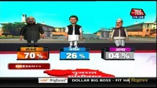 Amit Shah की सीट गांधीनगर सीट के आंकड़े, बीजेपी ने 70 % सीट से कांग्रेस को पछाड़ा   Exit Poll 2019