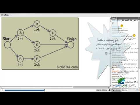 PMP Exam Preparation|Aldarayn Academy|Lecture 4