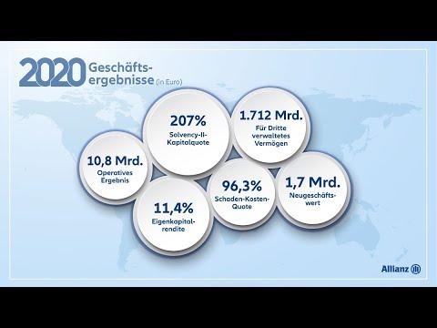 Allianz Geschäftsergebnisse 2020