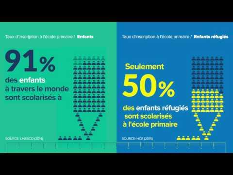 Crise de l'éducation pour les réfugiés : des statistiques éloquentes