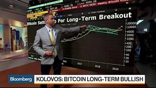 Kolovos: Buy Bitcoin Futures Closer to $8,500