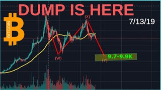 BITCOIN SELL OFF IS HERE: NEXT TARGET?