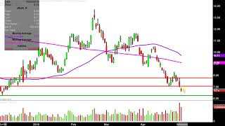 Direxion Daily Junior Gold Miners Index Bull 3X Shares - JNUG Stock Chart Technical Analysis for 05-