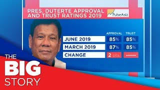 Pulse Asia: Pres. Duterte keeps highest trust, approval ratings among top officials