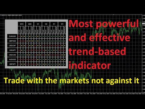 Trend MT4 Indicator - Marksman Trader