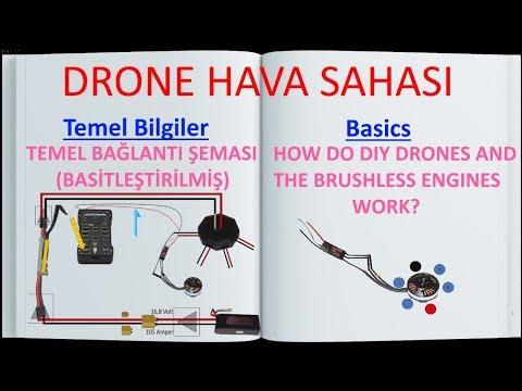 Multicopterların ve Fırçasız motorların temel çalışma mantığı(En basit şekliyle)