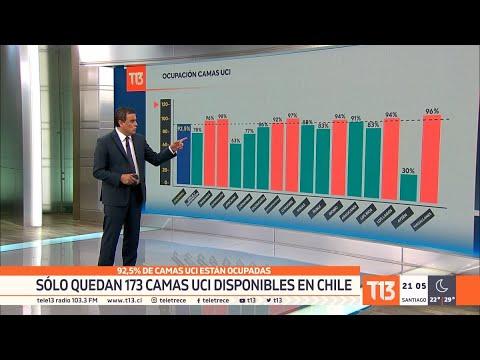 Sólo quedan 173 camas UCI disponibles en Chile: 92,5% están ocupadas - #T13TeExplica