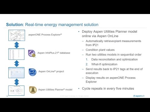 Product Demo of a Real-Time Energy Management Solution