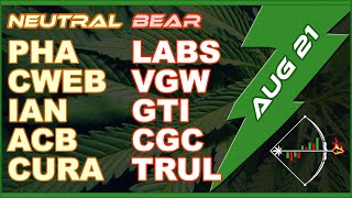Marijuana Stocks (CGC WEED ACB CRON APHA TLRY) Cannabis MJ Chart Analysis for Today, August 21, 2019