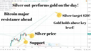 Silvers road to $20! Palladium rallying higher! Bitcoin above $10500!