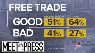 American Support For Free Trade Rises After Trump Tariff Fights   Meet The Press   NBC News