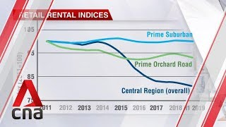 Declines in retail rentals in Singapore moderating but economic headwinds threaten recovery