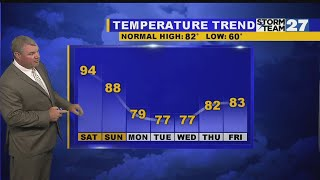 Hot weekend ahead - Tracking your rain threat