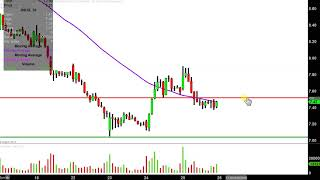 Direxion Daily Junior Gold Miners Index Bull 3X Shares - JNUG Stock Chart Technical Analysis for 04-
