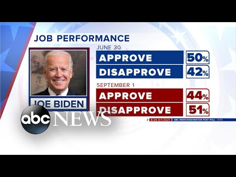 Afghanistan, multiple crises drive down Biden's approval rating