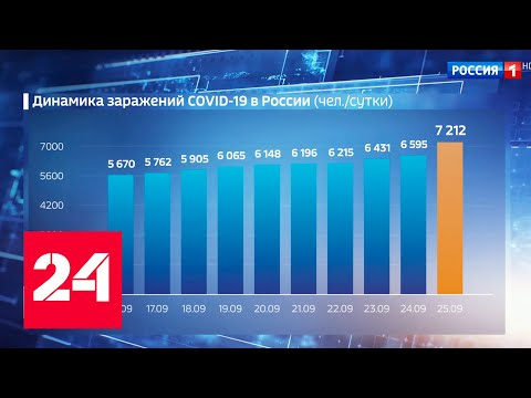Более семи тысяч за сутки: прирост COVID-19 вернулся к показателям июня