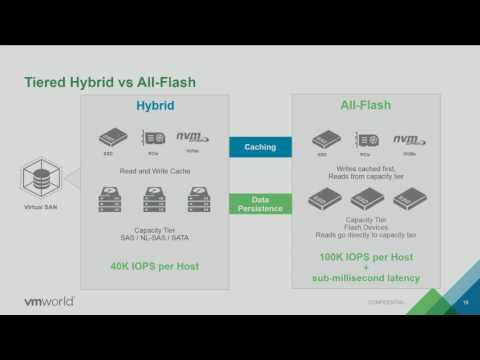 VMworld 2016: STO7875 - A Day in the Life of a vSAN I/O