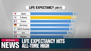 Life expectancy for Koreans edges up to 82.7 years