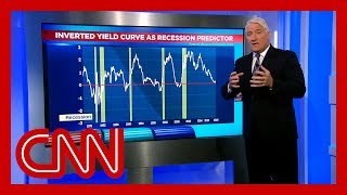 What are the warning signs of a recession?