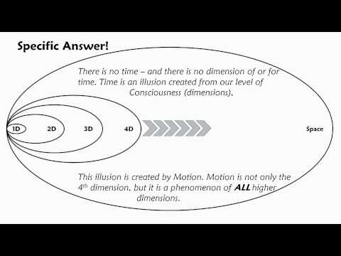Which Dimensions are Time and Gravity? - UCAcz-ZbaSNquQ3XX0fOsKSw