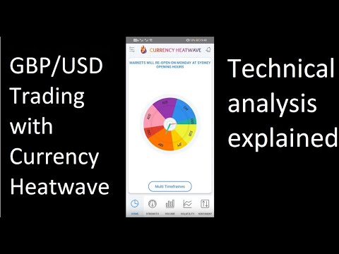 Currency Heatwave app with Technical analysis