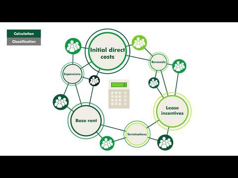 CBRE Lease Accounting